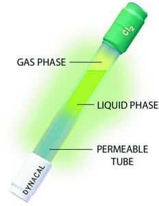 permeation tube
